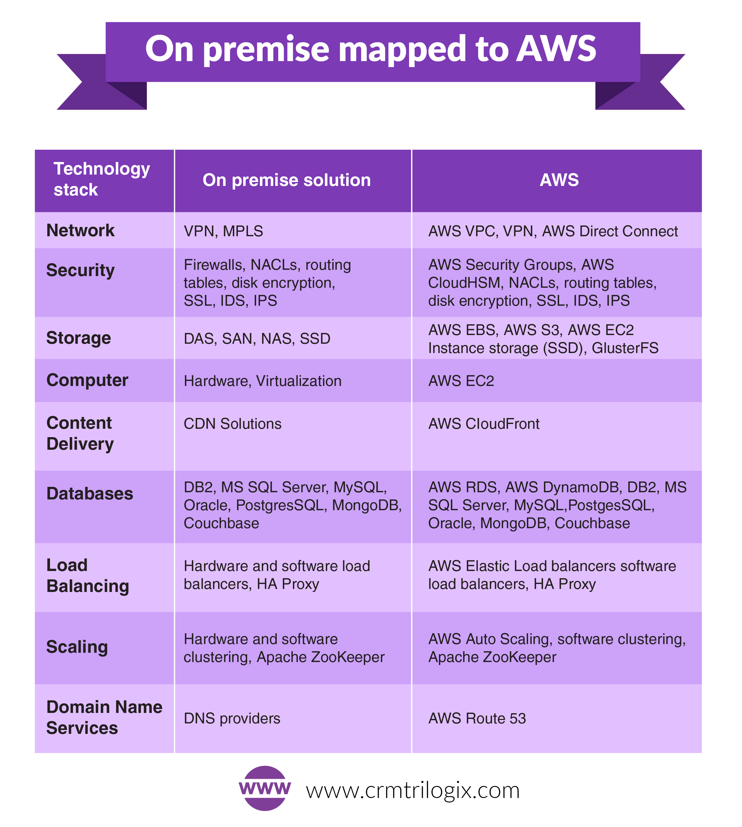 AWS and training your staff