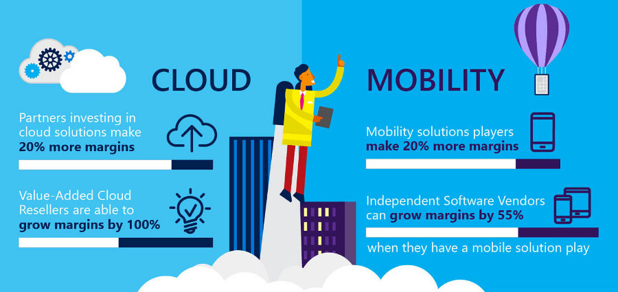 Microsoft Mobile-Cloud overview and Strategy