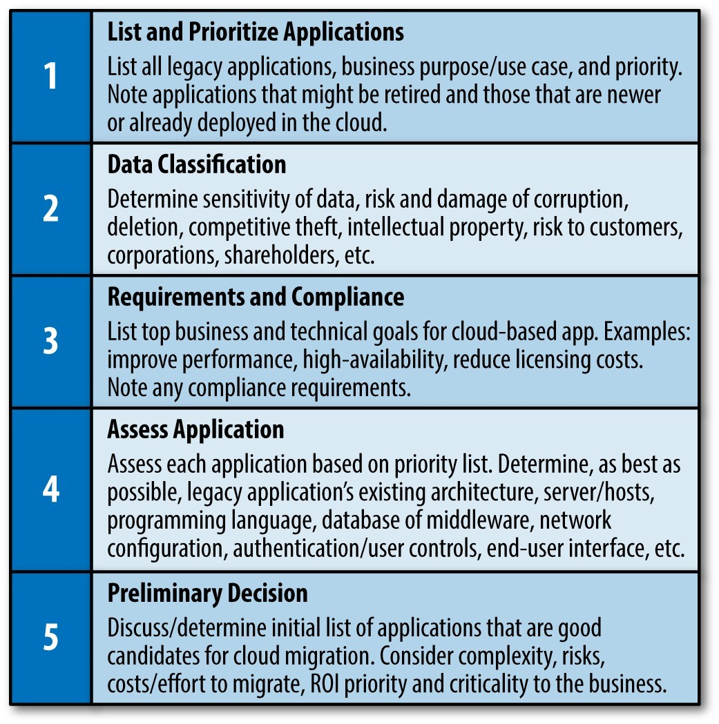 Applications to the Cloud, Self-Assessment Checklist