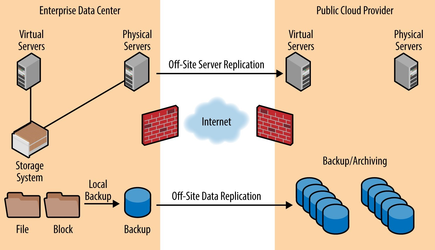 Backup As A Service Or Baas