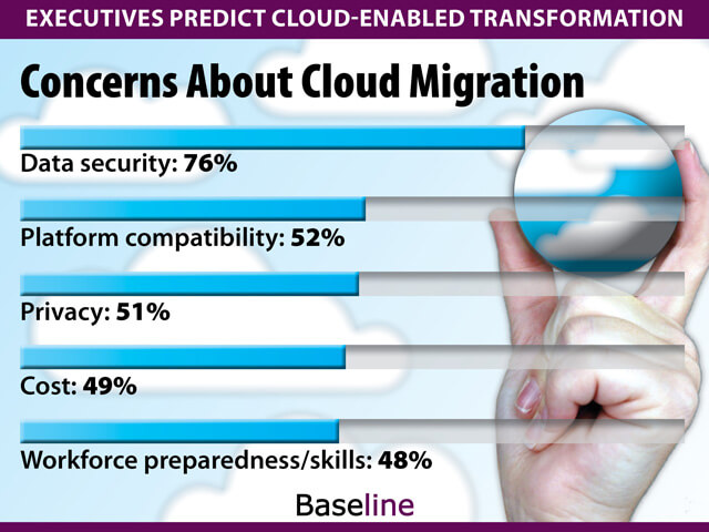 baslinemag.com graphic on migration to cloud concerns