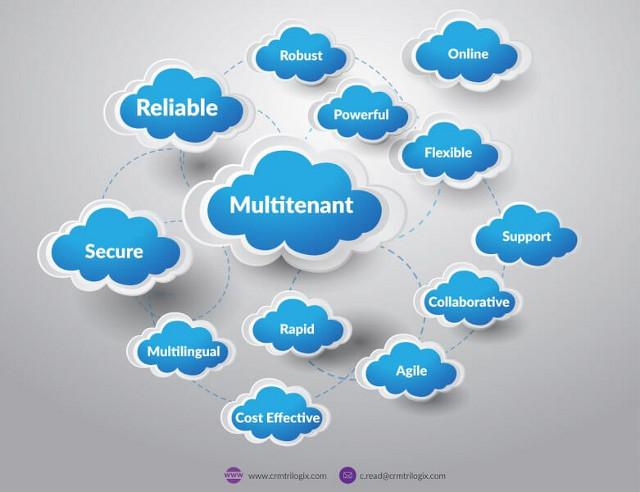 Cloud Computing Concepts