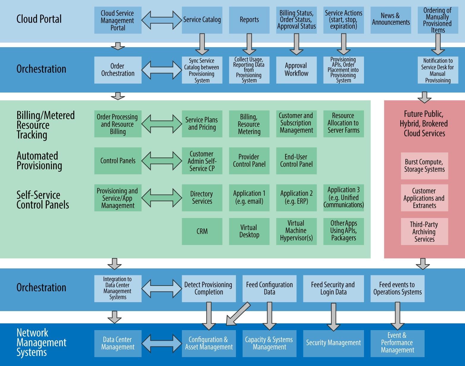 Cloud Management Platform Architecture