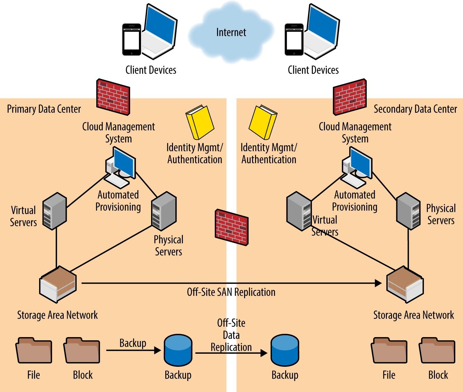 Most Secure Online File Storage Gartner Cloud Iaas Studie