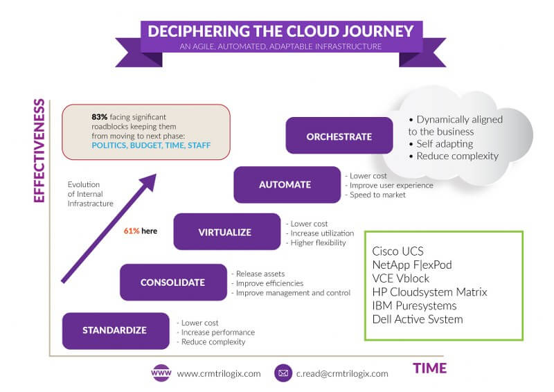 deciphering the cloud journey