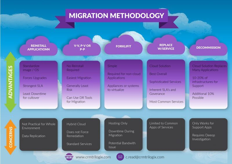 ERP to Cloud Migration Methodology