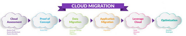 Migration to Cloud - plan