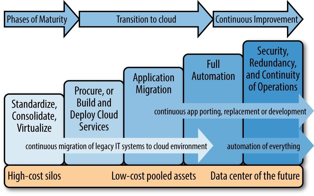 Aws Migration Phase 1 Cloud Assessment