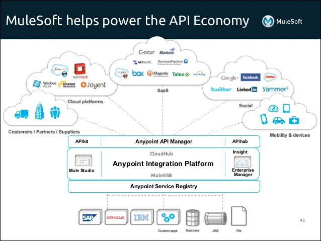 Mulesoft and API Middleware for Cloud architectures