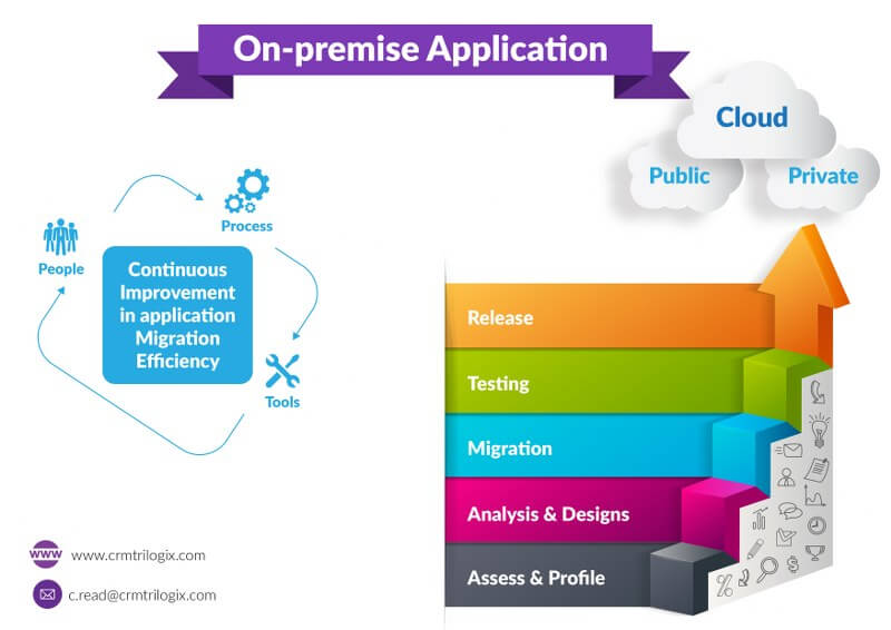 Benefits and Issues within Cloud, SaaS